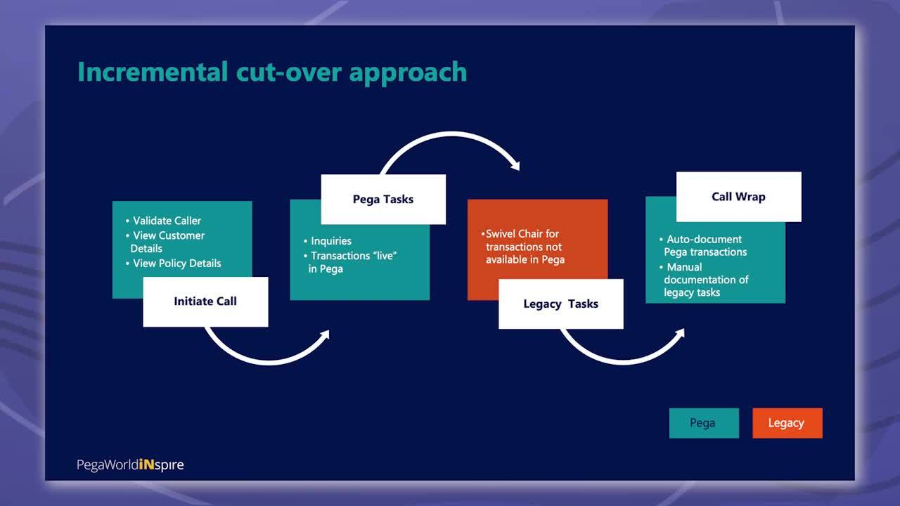 Leveraging Pega to Simplify the IT Landscape While Improving the Customer Experience
