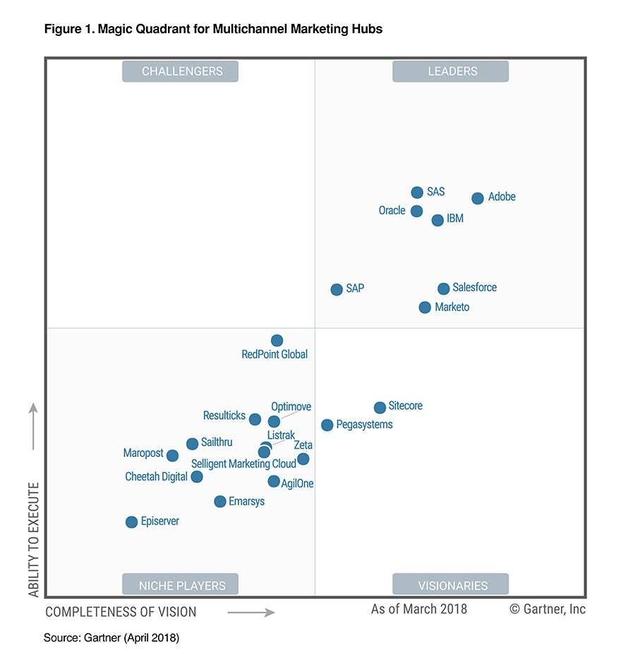 pegasystems named a visionary in gartner s magic quadrant for