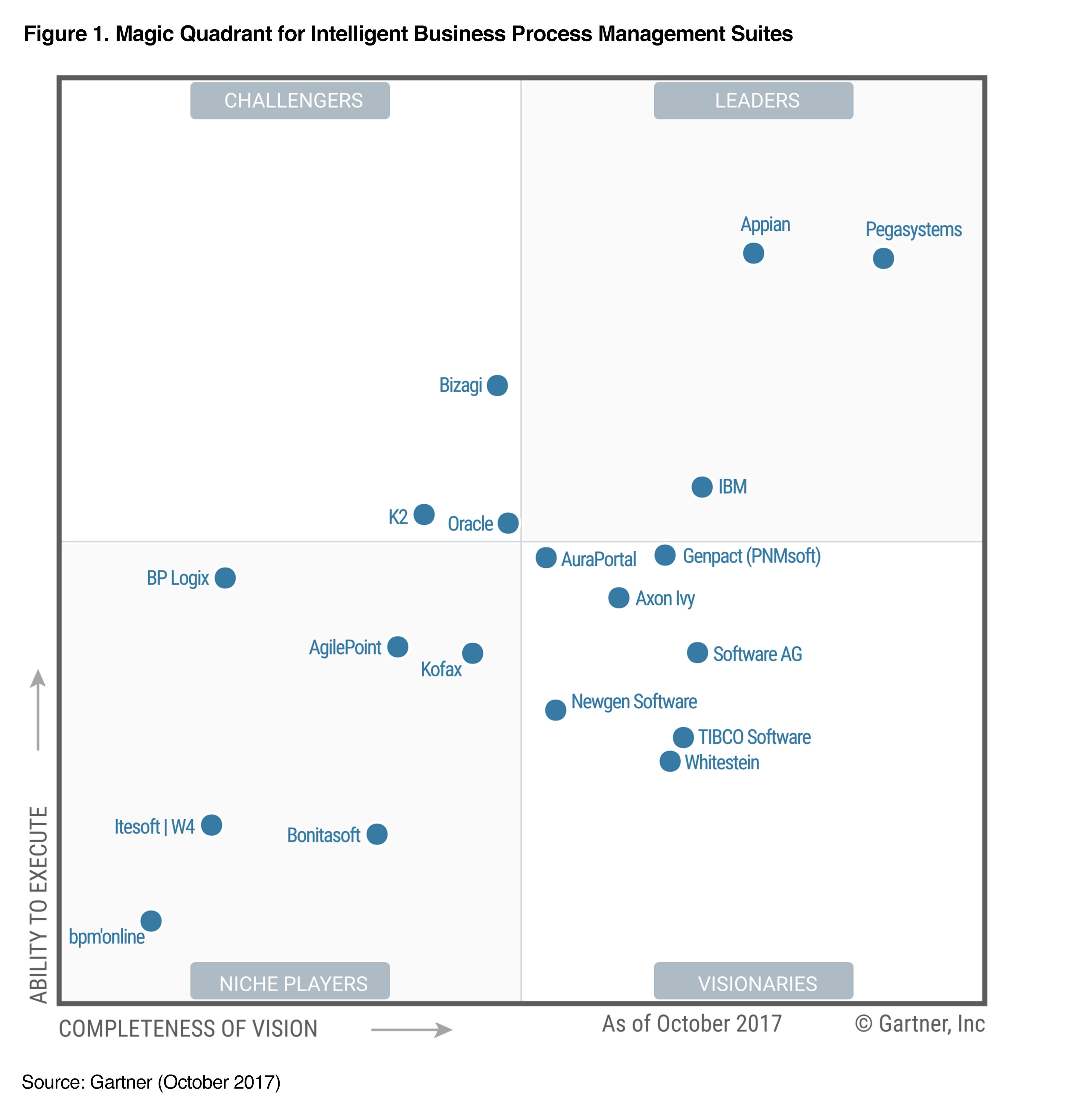 Leader In Gartner S Magic Quadrant For Ibpms 2017 Pega