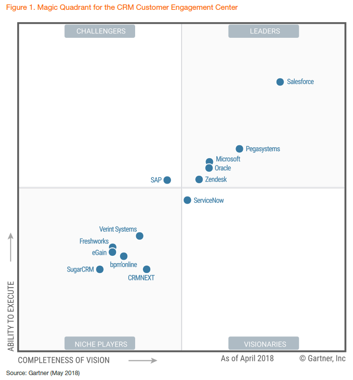 gartner magic quadrant for crm customer engagement center 2018 pega