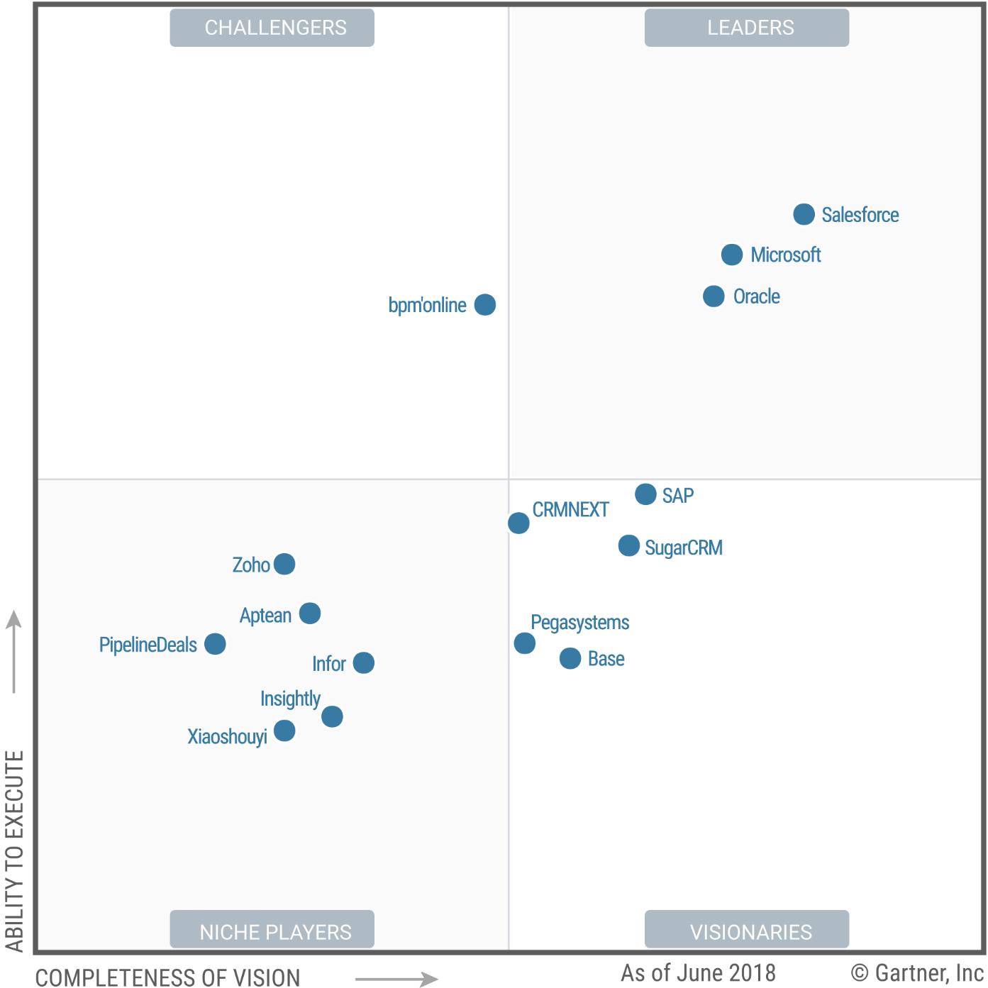 Gartner Magic Quadrant for Sales Force Automation 2018