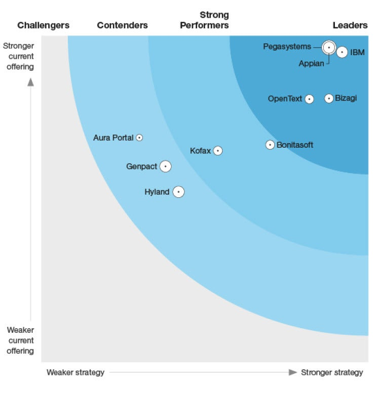 The Forrester Wave™: Digital Process Automation Software, Q2 2019 | Pega