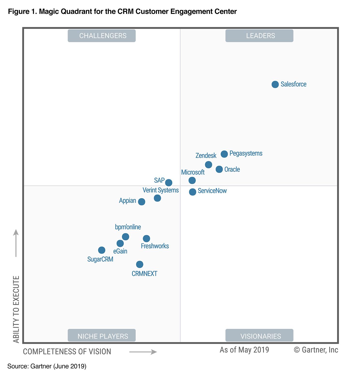 Gartner 2019 Magic Quadrant for CRM Customer Engagement Center | Pega