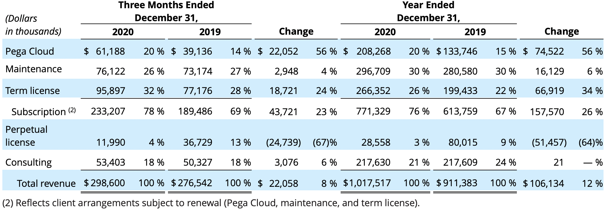 Pegasystems Q4 2020 earnings