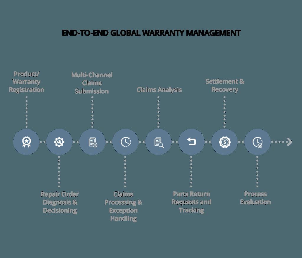 保証および請求管理ソフトウェア ペガ
