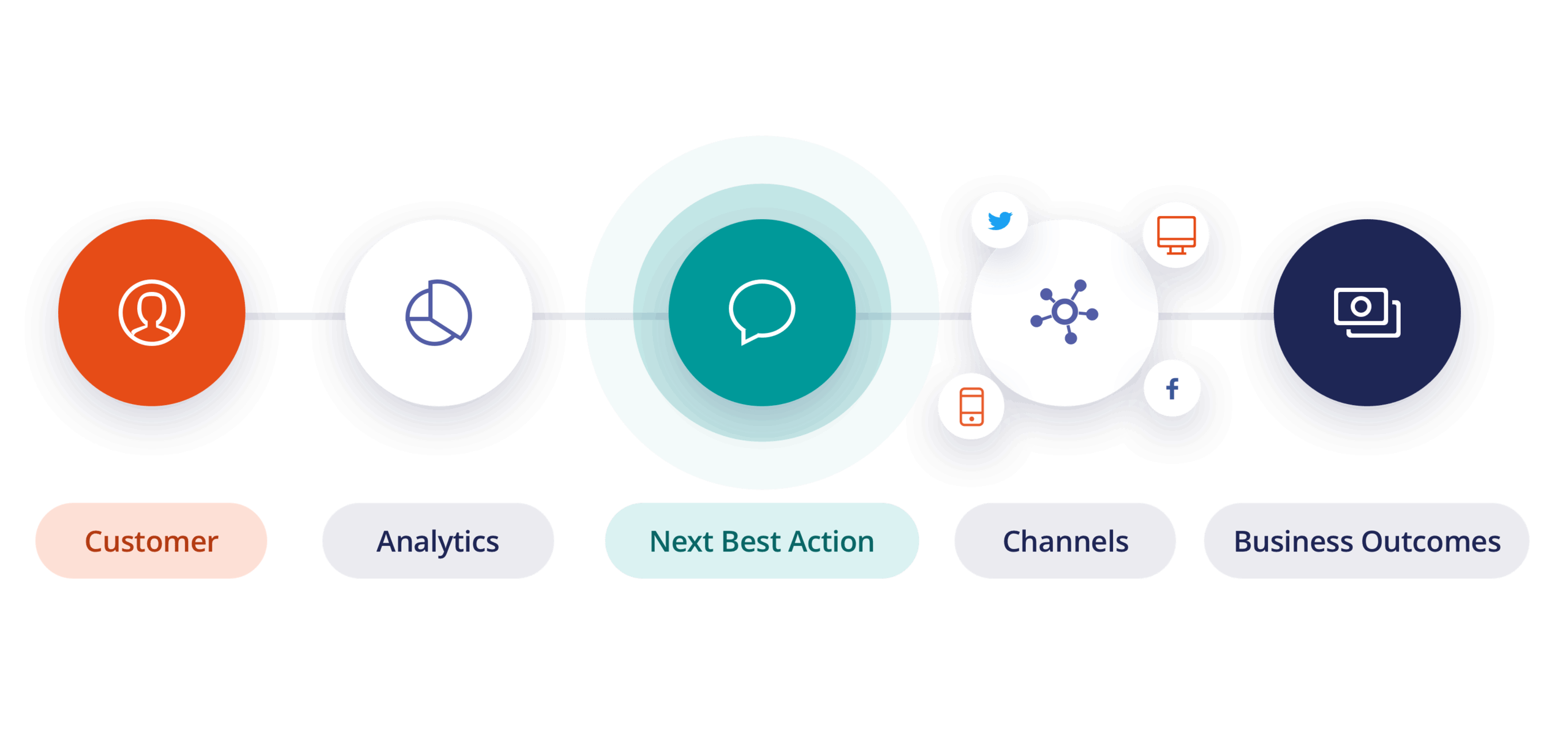 Pega Marketing: The Customer Decision Hub
