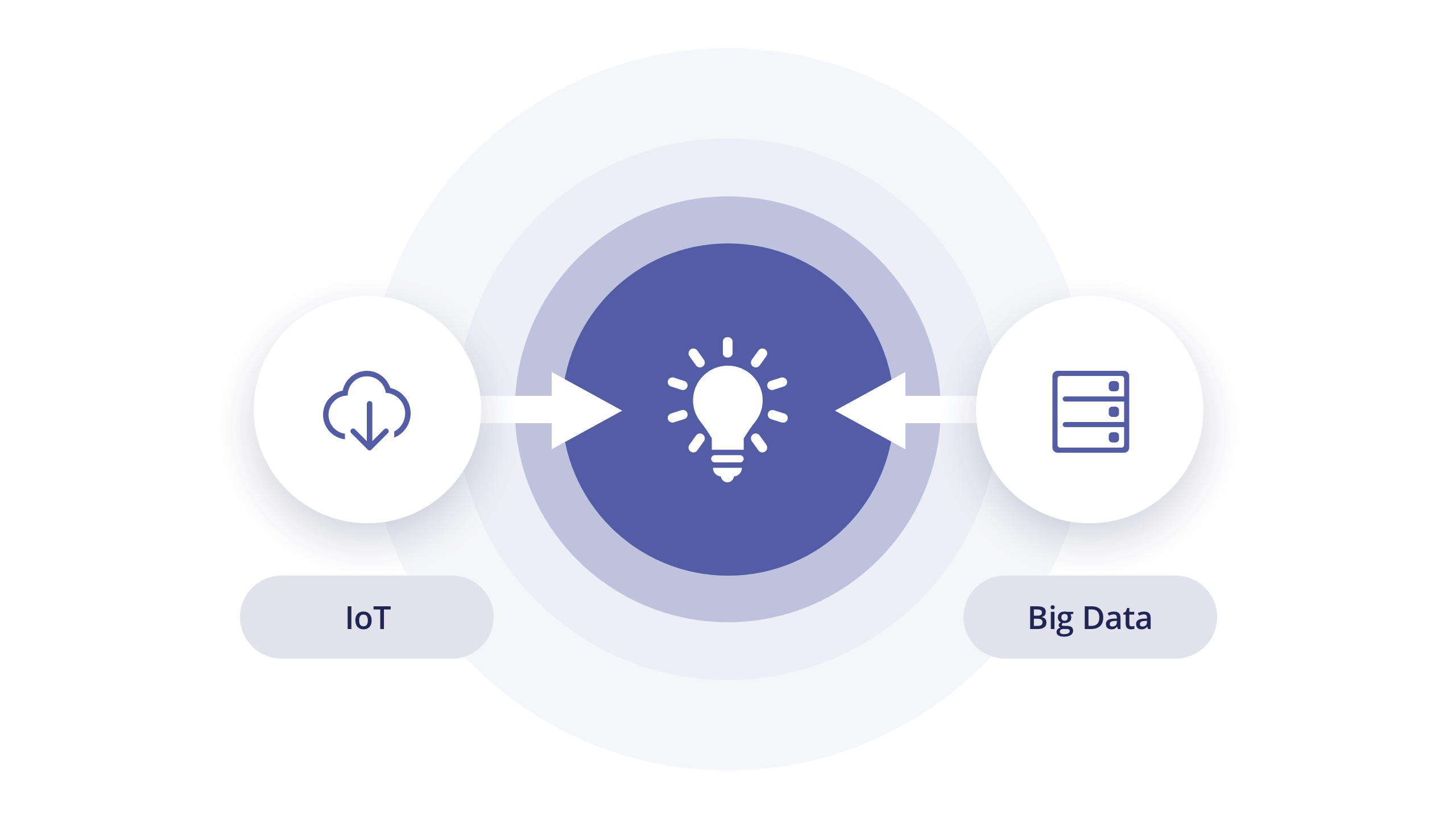 Connect Big Data & IoT to Actions