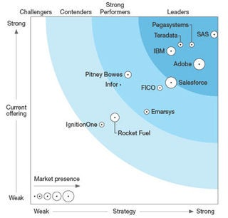 The Forrester Wave™: Real-Time Interaction Management, Q2 2017