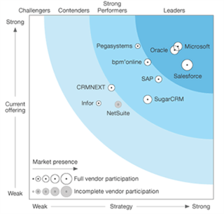 The Forrester Wave™: Sales Force Automation Solutions, Q2 2017