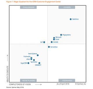 Gartner CRM CEC Magic Quadrant 2018 card