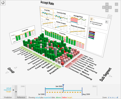 Customer Decision Hub: Visualization & Simulation