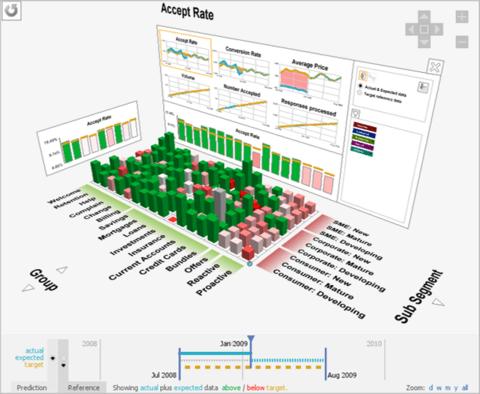 Customer Decision Hub: Visualization & Simulation