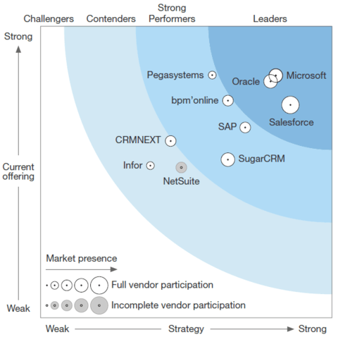 Forrester SFA 2017 Chart