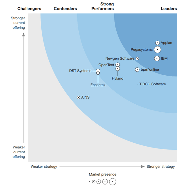 The Forrester Wave™: Cloud-Based Dynamic Case Management, Q1 2018